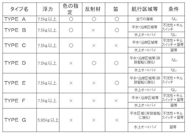 ライフジャケットのタイプ表