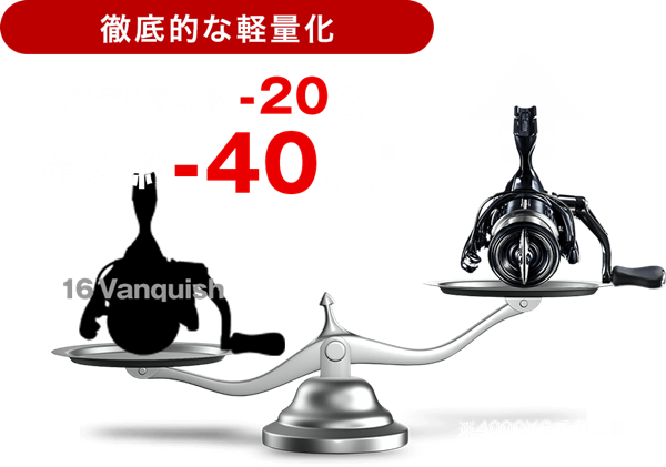 ヴァンキッシュはシマノ最軽量リール!