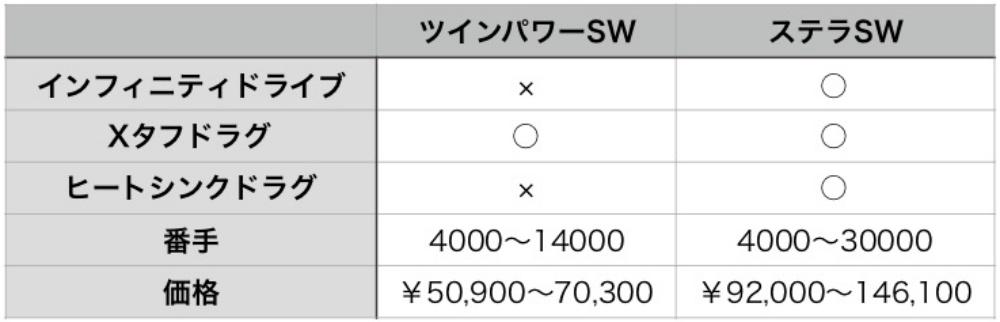ツインパワーSWとステラSWの比較