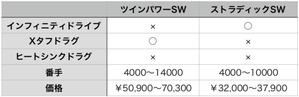 ツインパワーSWとストラディックSWの比較